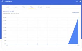 Reduce data consumption with Chrome Data Saver for desktops